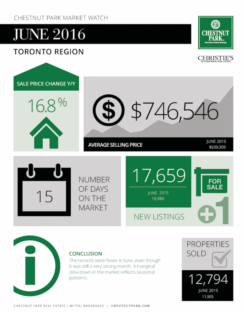 Toronto Real Estate Market Update June 2016
