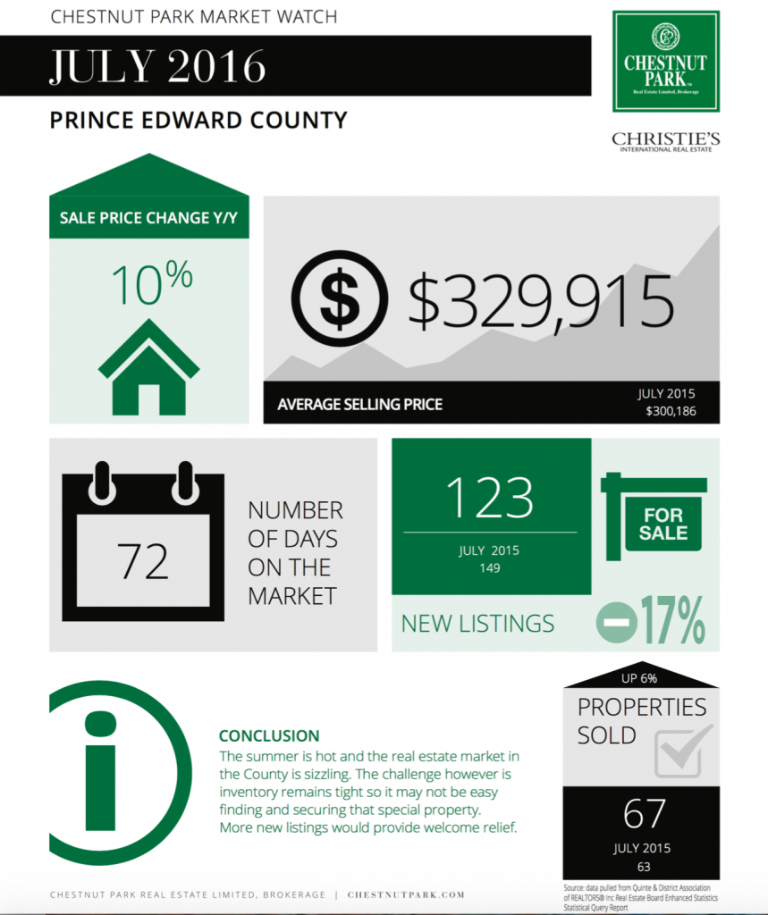 Prince Edward County Real Estate Marketing Report